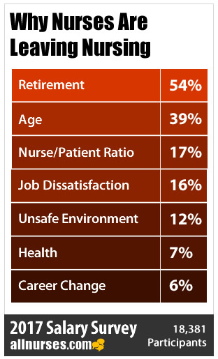 30% of Nurses Leaving the Workforce - 2017 Salary Survey Results Part 2