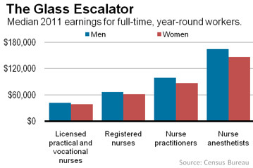 Male Nurses on the rise and they make more money