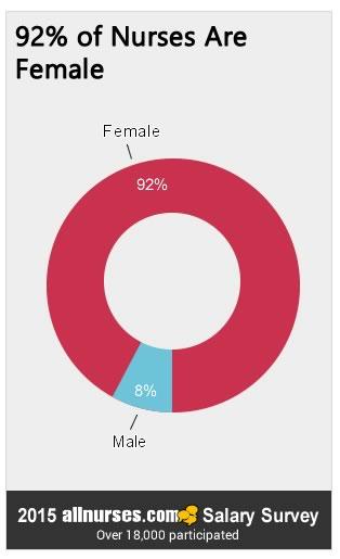Although women dominate the nursing profession, do men make more money?