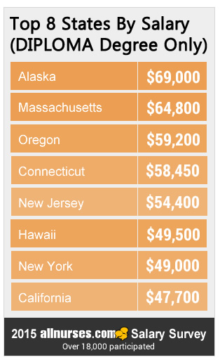 What States Pay The Highest And Lowest Nursing Salaries